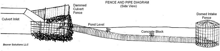 Fence and Pipe Diagram